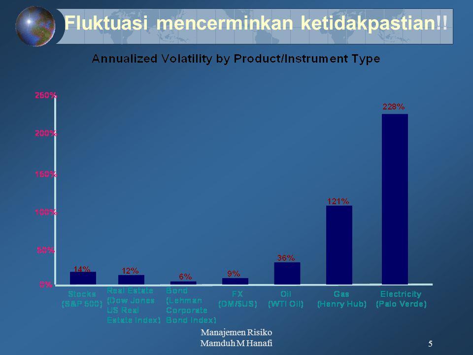 Manajemen Risiko Mamduh M Hanafi6 Fluktuasi cenderung meningkat dari tahun ke tahun, yang meningkatkan ketidakpastian, dan risiko.