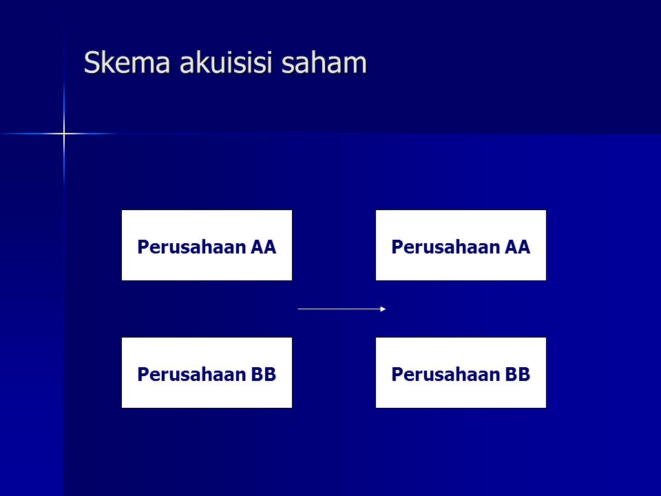 Skema akuisisi saham Perusahaan AA Perusahaan BB Perusahaan AA Perusahaan BB