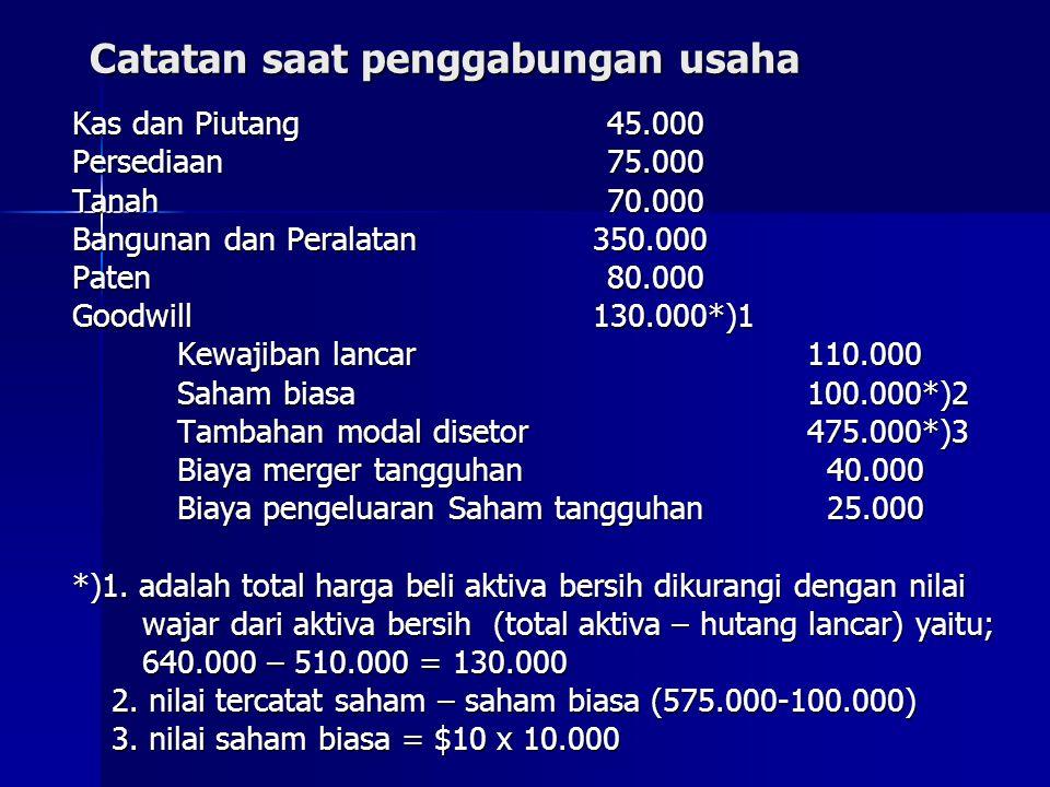 Catatan saat penggabungan usaha Kas dan Piutang 45.000 Persediaan 75.000 Tanah 70.000 Bangunan dan Peralatan 350.000 Paten 80.000 Goodwill 130.000*)1
