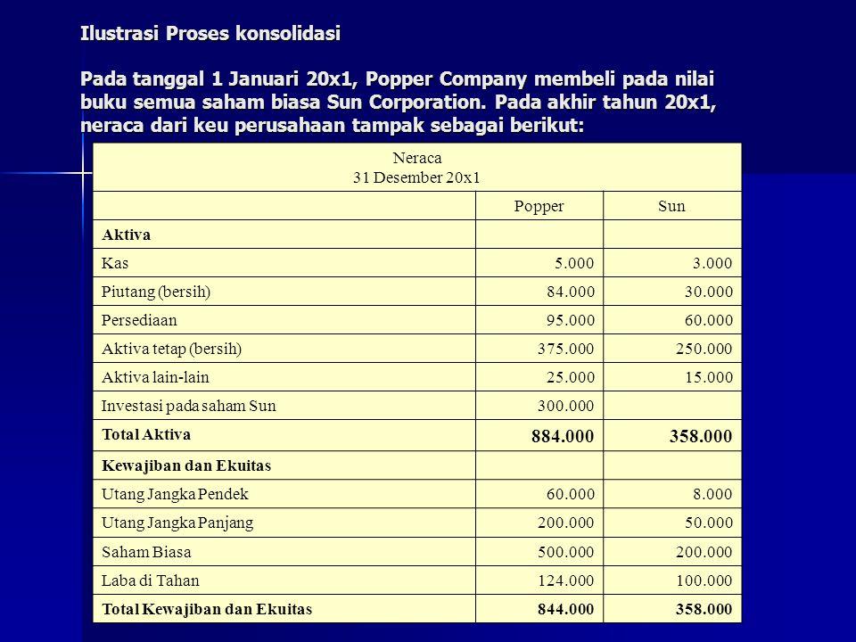 Ilustrasi Proses konsolidasi Pada tanggal 1 Januari 20x1, Popper Company membeli pada nilai buku semua saham biasa Sun Corporation. Pada akhir tahun 2
