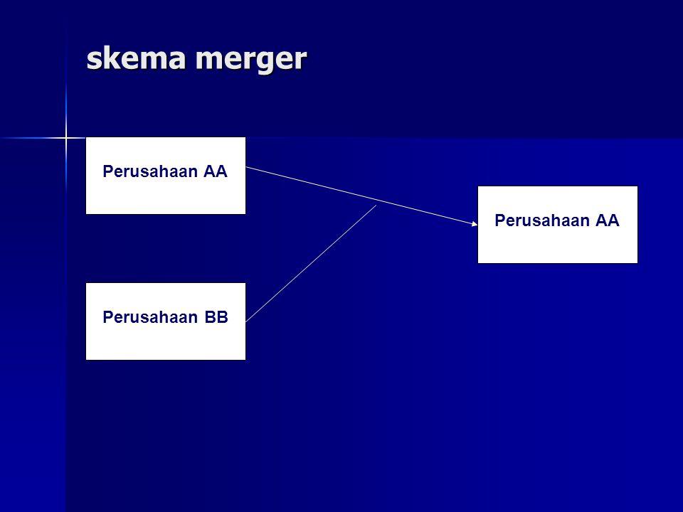 Lanjutan bentuk penggabungan badan usaha Konsolidasi statutori (konsolidasi) : Konsolidasi statutori (konsolidasi) : Penggabungan usaha di mana kedua perusahaan yang bergabung dibubarkan serta aktiva dan kewajiban dari perusahaan perusahaan tersebut dipindahkan ke perusahaan yang baru dibentuk.