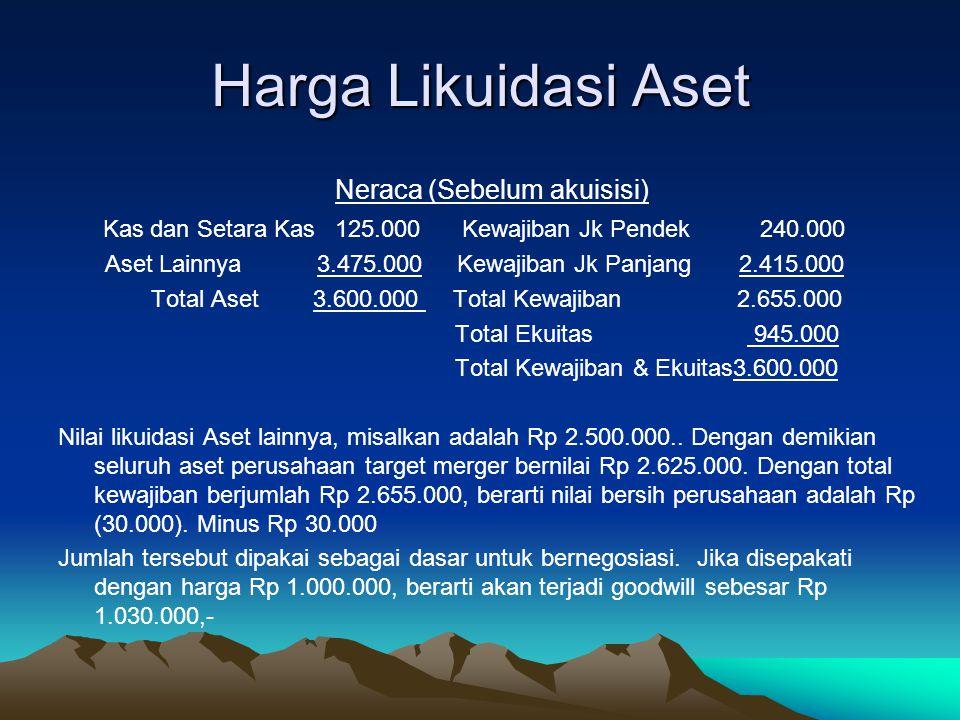 Harga Likuidasi Aset Neraca (Sebelum akuisisi) Kas dan Setara Kas 125.000 Kewajiban Jk Pendek 240.000 Aset Lainnya 3.475.000 Kewajiban Jk Panjang 2.415.000 Total Aset 3.600.000 Total Kewajiban 2.655.000 Total Ekuitas 945.000 Total Kewajiban & Ekuitas3.600.000 Nilai likuidasi Aset lainnya, misalkan adalah Rp 2.500.000..