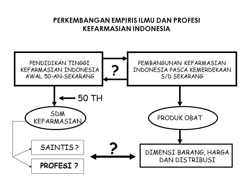 PERKEMBANGAN EMPIRIS ILMU DAN PROFESI KEFARMASIAN INDONESIA PENDIDIKAN TINGGI KEFARMASIAN INDONESIA AWAL 50-AN-SEKARANG PEMBANGUNAN KEFARMASIAN INDONE