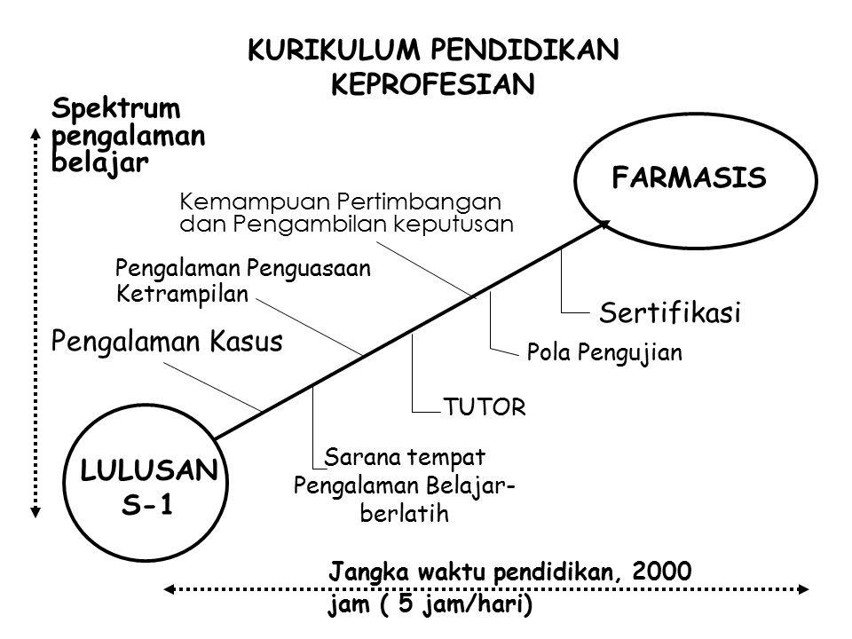 KURIKULUM PENDIDIKAN KEPROFESIAN LULUSAN S-1 FARMASIS Pengalaman Kasus Pengalaman Penguasaan Ketrampilan Kemampuan Pertimbangan dan Pengambilan keputu