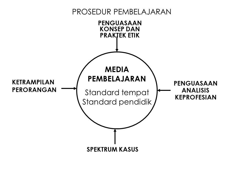 MEDIA PEMBELAJARAN SPEKTRUM KASUS KETRAMPILAN PERORANGAN PENGUASAAN KONSEP DAN PRAKTEK ETIK PENGUASAAN ANALISIS KEPROFESIAN Standard tempat Standard pendidik PROSEDUR PEMBELAJARAN