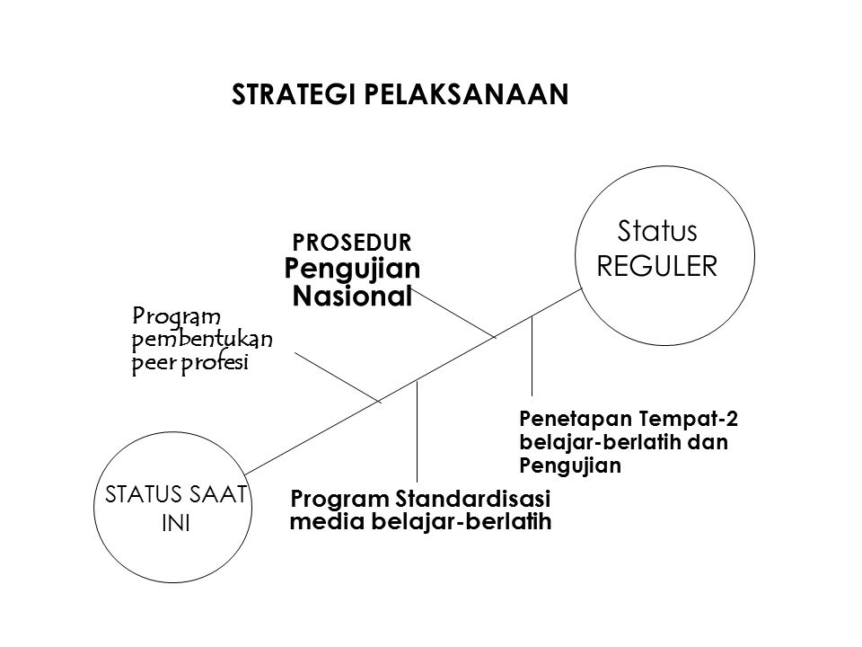 STRATEGI PELAKSANAAN Status REGULER Program Standardisasi media belajar-berlatih PROSEDUR Pengujian Nasional Penetapan Tempat-2 belajar-berlatih dan Pengujian STATUS SAAT INI Program pembentukan peer profesi