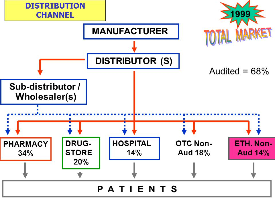 MANUFACTURER DISTRIBUTION CHANNEL DISTRIBUTOR (S) Sub-distributor / Wholesaler(s) PHARMACY 34% DRUG- STORE 20% HOSPITAL 14% OTC Non- Aud 18% ETH. Non-