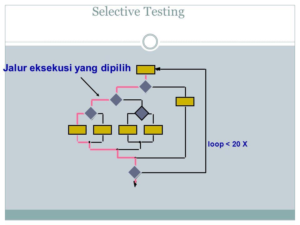 Tahapan Testing Pre-Implementation Testing Post implementation (Code Testing) Metode pengembangan software apapun yang digunakan, penguji bisa menggunakan dua teknik testing:  White Box  Black Box