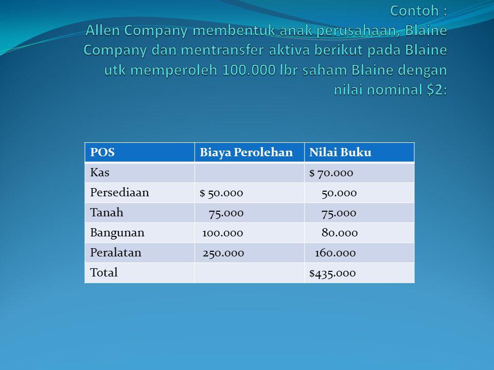 Menentukan Jenis Penggabungan Usaha ya tidak Perusahaan AA berinvestasi di Perusahaan BB Memperoleh aset bersih Memperoleh saham Perusahaan yg diambilalih dikuidasi.