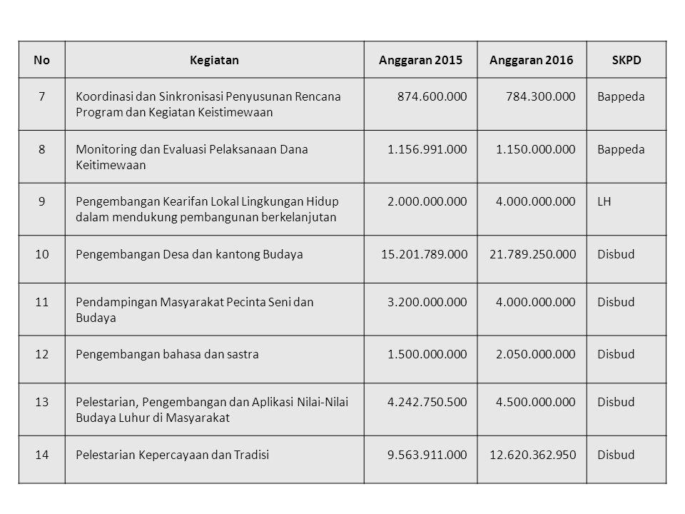 NoKegiatanAnggaran 2015Anggaran 2016SKPD 7Koordinasi dan Sinkronisasi Penyusunan Rencana Program dan Kegiatan Keistimewaan 874.600.000784.300.000Bappeda 8Monitoring dan Evaluasi Pelaksanaan Dana Keitimewaan 1.156.991.0001.150.000.000Bappeda 9Pengembangan Kearifan Lokal Lingkungan Hidup dalam mendukung pembangunan berkelanjutan 2.000.000.0004.000.000.000LH 10Pengembangan Desa dan kantong Budaya15.201.789.00021.789.250.000Disbud 11Pendampingan Masyarakat Pecinta Seni dan Budaya 3.200.000.0004.000.000.000Disbud 12Pengembangan bahasa dan sastra1.500.000.0002.050.000.000Disbud 13Pelestarian, Pengembangan dan Aplikasi Nilai-Nilai Budaya Luhur di Masyarakat 4.242.750.5004.500.000.000Disbud 14Pelestarian Kepercayaan dan Tradisi9.563.911.00012.620.362.950Disbud