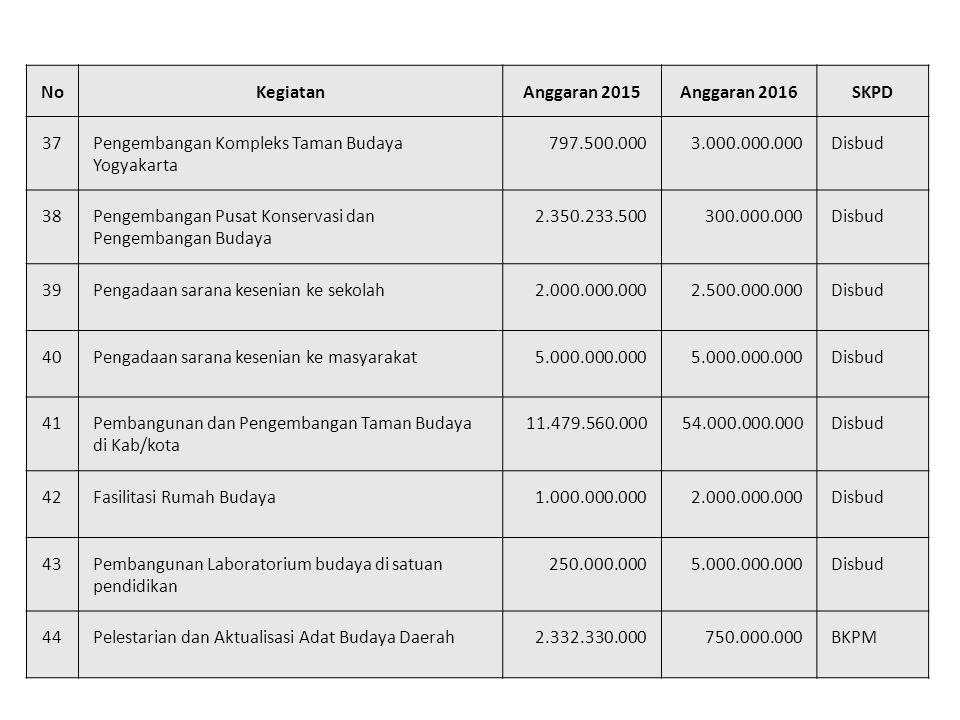 NoKegiatanAnggaran 2015Anggaran 2016SKPD 37Pengembangan Kompleks Taman Budaya Yogyakarta 797.500.0003.000.000.000Disbud 38Pengembangan Pusat Konservasi dan Pengembangan Budaya 2.350.233.500300.000.000Disbud 39Pengadaan sarana kesenian ke sekolah2.000.000.0002.500.000.000Disbud 40Pengadaan sarana kesenian ke masyarakat5.000.000.000 Disbud 41Pembangunan dan Pengembangan Taman Budaya di Kab/kota 11.479.560.00054.000.000.000Disbud 42Fasilitasi Rumah Budaya1.000.000.0002.000.000.000Disbud 43Pembangunan Laboratorium budaya di satuan pendidikan 250.000.0005.000.000.000Disbud 44Pelestarian dan Aktualisasi Adat Budaya Daerah2.332.330.000750.000.000BKPM