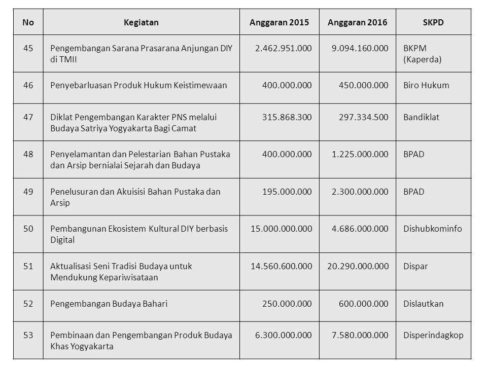 NoKegiatanAnggaran 2015Anggaran 2016SKPD 45Pengembangan Sarana Prasarana Anjungan DIY di TMII 2.462.951.0009.094.160.000BKPM (Kaperda) 46Penyebarluasan Produk Hukum Keistimewaan400.000.000450.000.000Biro Hukum 47Diklat Pengembangan Karakter PNS melalui Budaya Satriya Yogyakarta Bagi Camat 315.868.300297.334.500Bandiklat 48Penyelamantan dan Pelestarian Bahan Pustaka dan Arsip bernialai Sejarah dan Budaya 400.000.0001.225.000.000BPAD 49Penelusuran dan Akuisisi Bahan Pustaka dan Arsip 195.000.0002.300.000.000BPAD 50Pembangunan Ekosistem Kultural DIY berbasis Digital 15.000.000.0004.686.000.000Dishubkominfo 51Aktualisasi Seni Tradisi Budaya untuk Mendukung Kepariwisataan 14.560.600.00020.290.000.000Dispar 52Pengembangan Budaya Bahari250.000.000600.000.000Dislautkan 53Pembinaan dan Pengembangan Produk Budaya Khas Yogyakarta 6.300.000.0007.580.000.000Disperindagkop