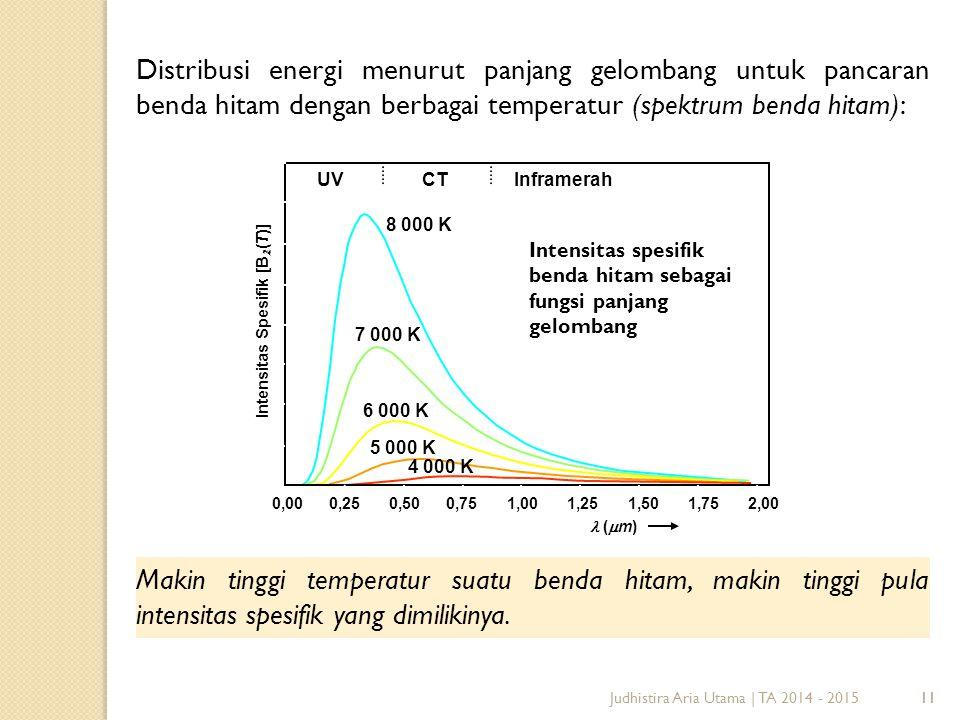 11 Distribusi energi menurut panjang gelombang untuk pancaran benda hitam dengan berbagai temperatur (spektrum benda hitam): Makin tinggi temperatur suatu benda hitam, makin tinggi pula intensitas spesifik yang dimilikinya.