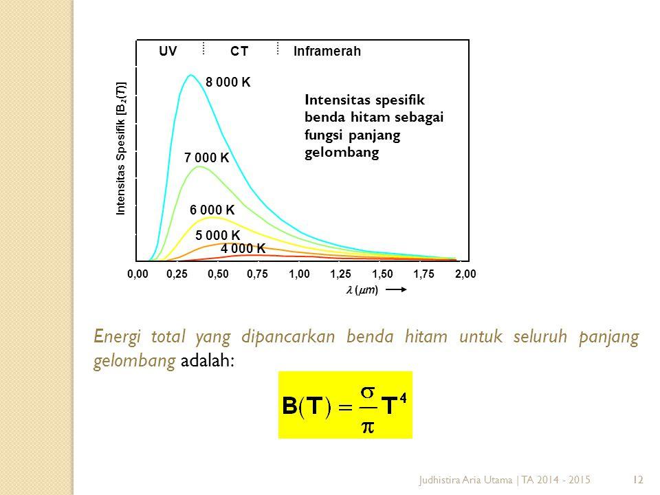 12 Visible (  m) UVInframerah Intensitas spesifik benda hitam sebagai fungsi panjang gelombang CT (  m) Intensitas Spesifik [B (T)] 0,000,250,500,751,001,251,501,752,00 UVInframerah 8 000 K 7 000 K 6 000 K 5 000 K 4 000 K Energi total yang dipancarkan benda hitam untuk seluruh panjang gelombang adalah: Judhistira Aria Utama | TA 2014 - 2015