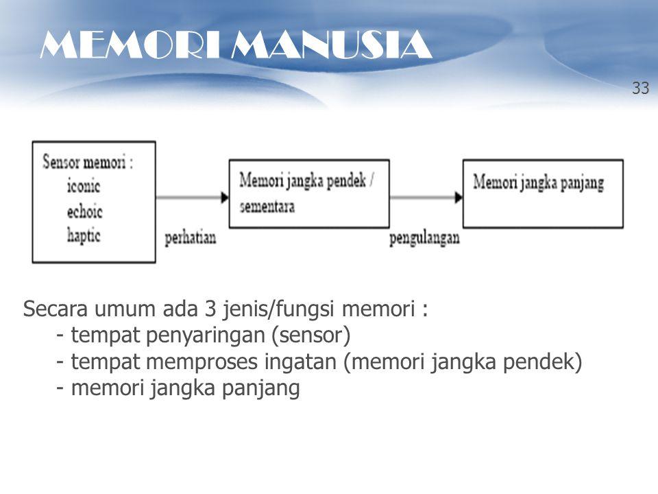 MEMORI MANUSIA 33 Secara umum ada 3 jenis/fungsi memori : - tempat penyaringan (sensor) - tempat memproses ingatan (memori jangka pendek) - memori jan