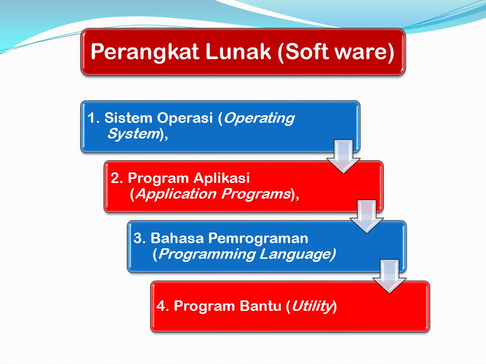 1.Sistem Operasi (Operating System), 2. Program Aplikasi (Application Programs), 3.