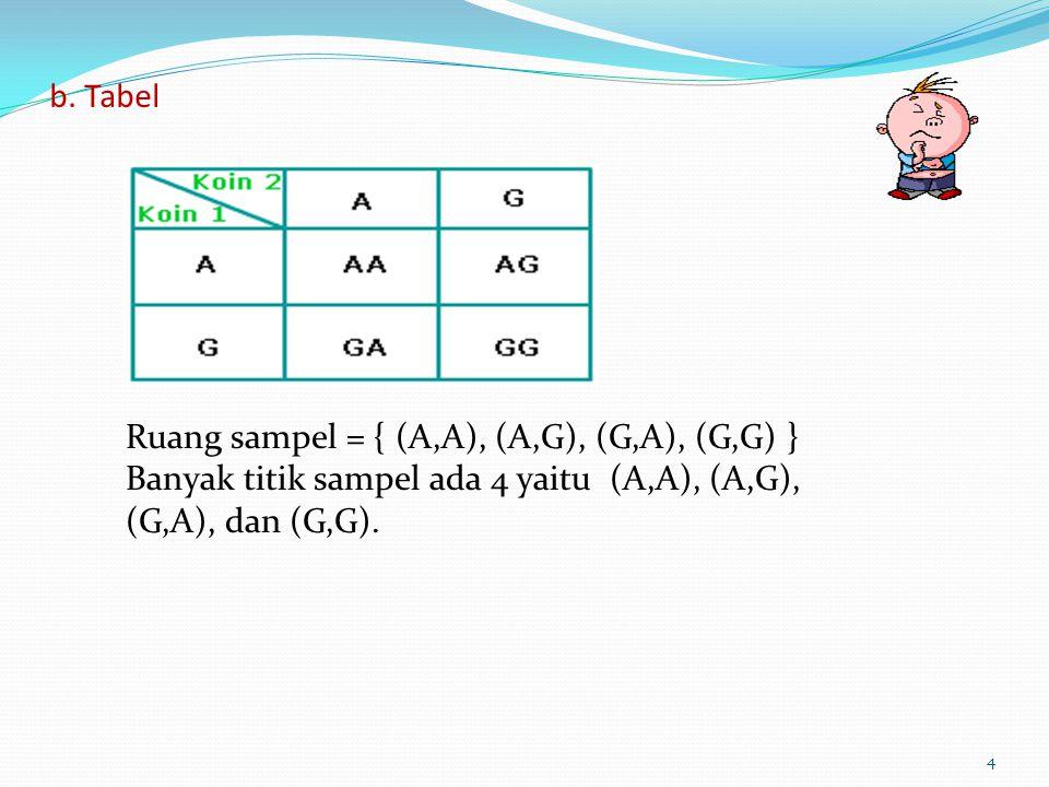 b. Tabel 4 Ruang sampel = { (A,A), (A,G), (G,A), (G,G) } Banyak titik sampel ada 4 yaitu (A,A), (A,G), (G,A), dan (G,G).