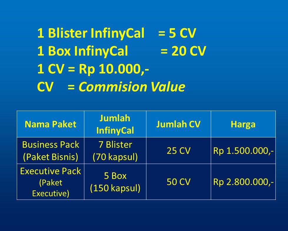 1 Blister InfinyCal = 5 CV 1 Box InfinyCal = 20 CV 1 CV = Rp 10.000,- CV = Commision Value Nama Paket Jumlah InfinyCal Jumlah CVHarga Business Pack (P