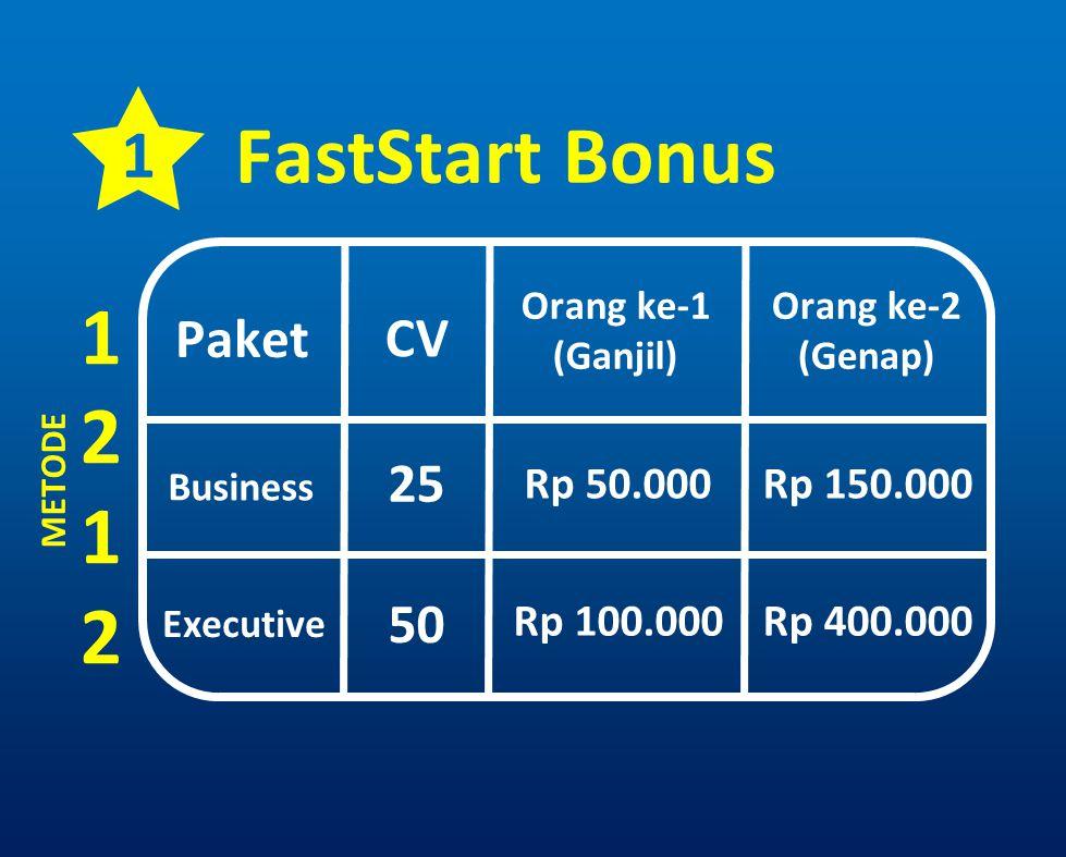 1 FastStart Bonus Paket CV Orang ke-1 (Ganjil) Orang ke-2 (Genap) Business Executive 25 50 Rp 50.000 Rp 100.000 Rp 150.000 Rp 400.000 METODE 12121212