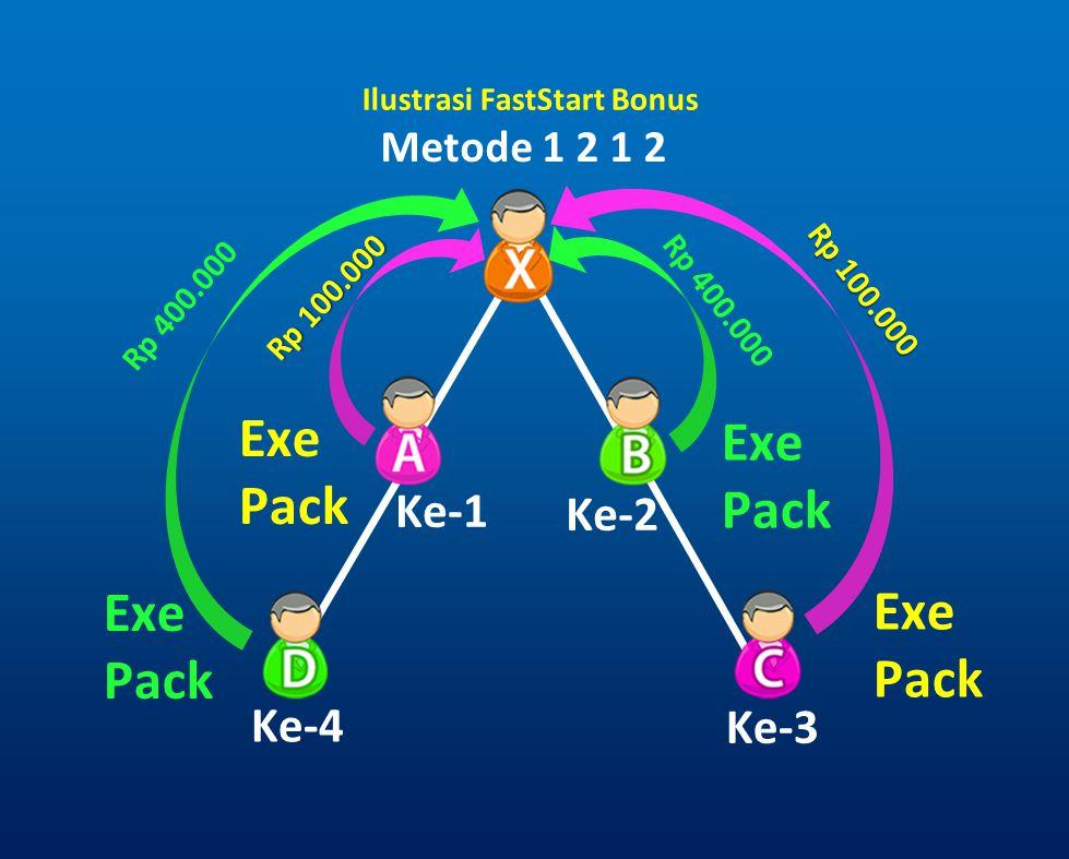 Metode 1 2 1 2 Ke-1 Ke-2 Ke-3 Ke-4 Rp 100.000 Rp 400.000 Exe Pack Exe Pack Exe Pack Exe Pack Ilustrasi FastStart Bonus