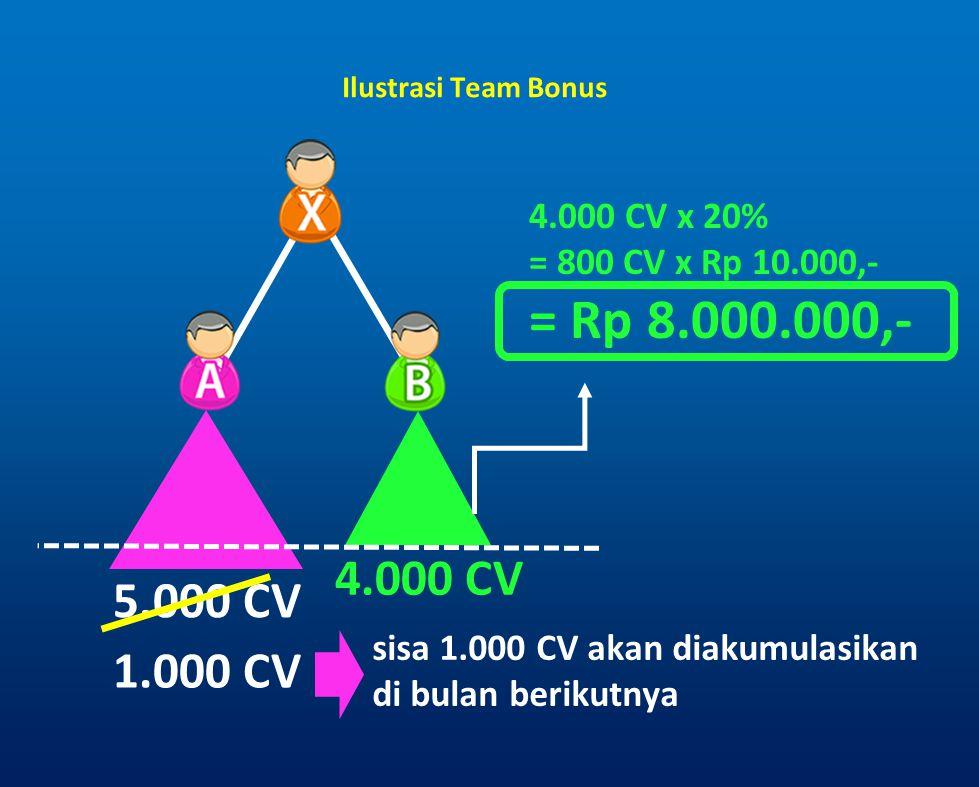 Ilustrasi Team Bonus 5.000 CV 4.000 CV 1.000 CV sisa 1.000 CV akan diakumulasikan di bulan berikutnya 4.000 CV x 20% = 800 CV x Rp 10.000,- = Rp 8.000