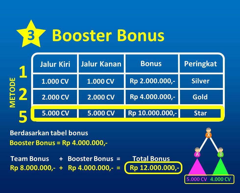 3 Booster Bonus Jalur Kiri 1.000 CV METODE 125125 Jalur Kanan Bonus Peringkat 2.000 CV 5.000 CV 1.000 CV 2.000 CV 5.000 CV Rp 2.000.000,- Rp 4.000.000