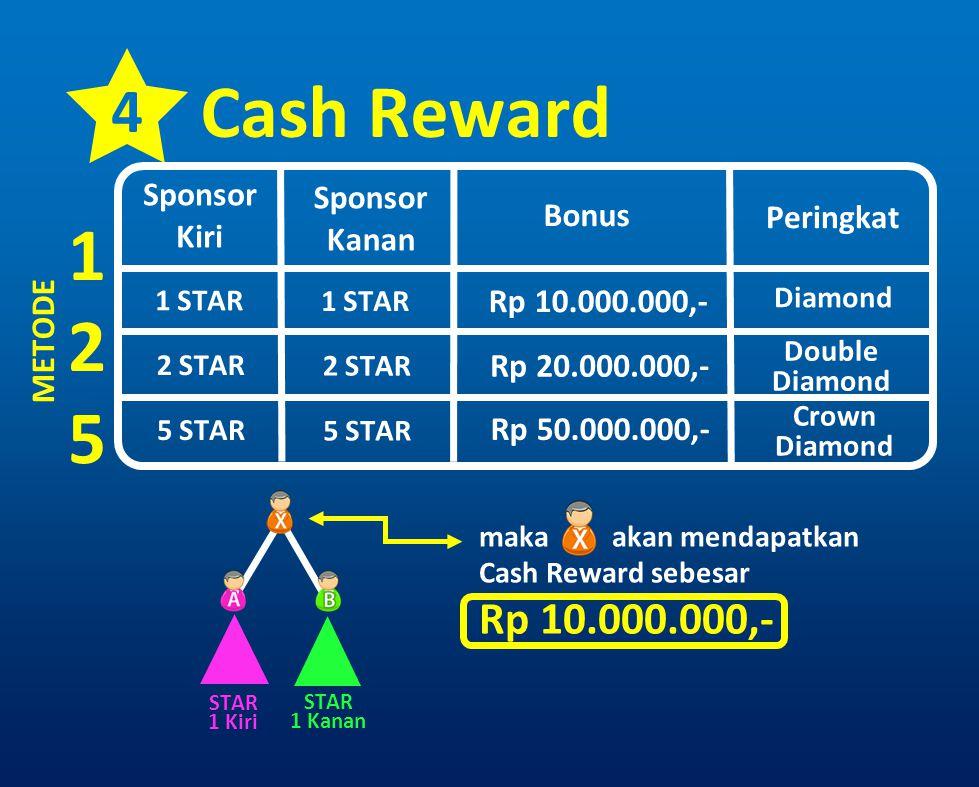 4 Cash Reward Sponsor Kiri 1 STAR METODE 125125 Sponsor Kanan Bonus Peringkat 2 STAR 5 STAR Rp 10.000.000,- Rp 20.000.000,- Rp 50.000.000,- Diamond Do