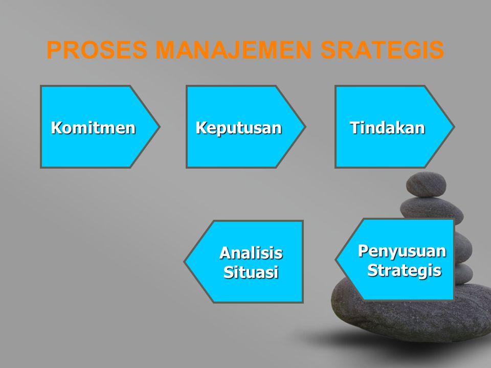 PROSES MANAJEMEN SRATEGIS KomitmenKeputusanTindakan Penyusuan Strategis Strategis AnalisisSituasi