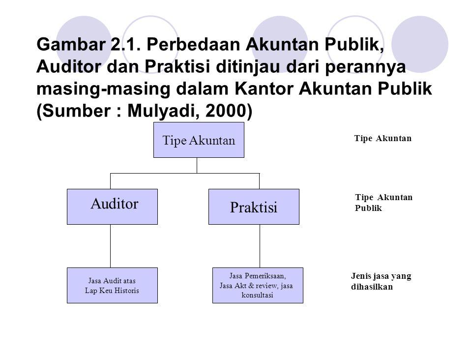Gambar 2.1. Perbedaan Akuntan Publik, Auditor dan Praktisi ditinjau dari perannya masing-masing dalam Kantor Akuntan Publik (Sumber : Mulyadi, 2000) T