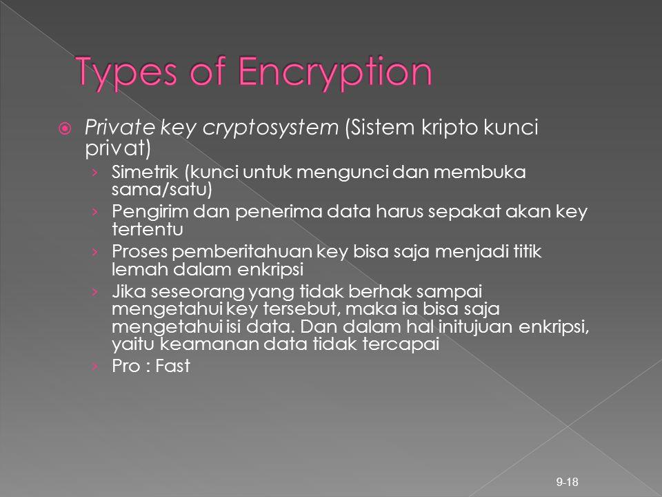  Private key cryptosystem (Sistem kripto kunci privat) › Simetrik (kunci untuk mengunci dan membuka sama/satu) › Pengirim dan penerima data harus sep