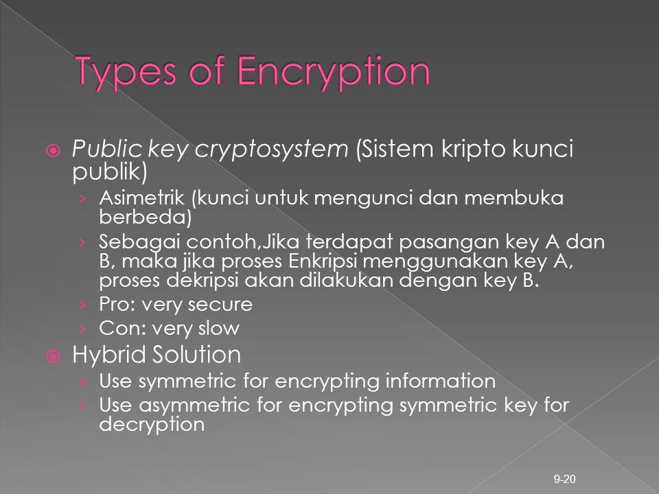  Public key cryptosystem (Sistem kripto kunci publik) › Asimetrik (kunci untuk mengunci dan membuka berbeda) › Sebagai contoh,Jika terdapat pasangan