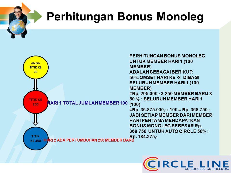 Bonus Share Monoleg Pasif (SMP) BONUS SHARE MONOLEG PASIF (SMP) ADALAH BONUS PASIF YANG DI DAPATKAN MEMBER DENGAN KONSEP AUTO PLACEMENT. MAXIMAL BONUS