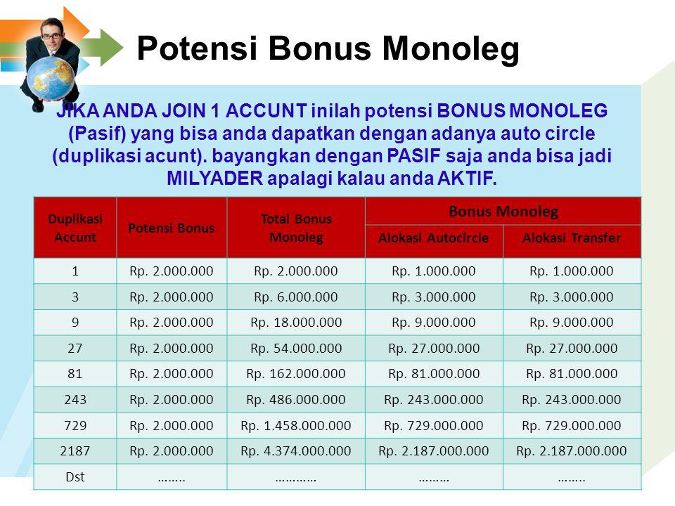 Perhitungan Bonus Monoleg ANDA TITIK KE 20 TITIK KE 100 TITIK KE 350