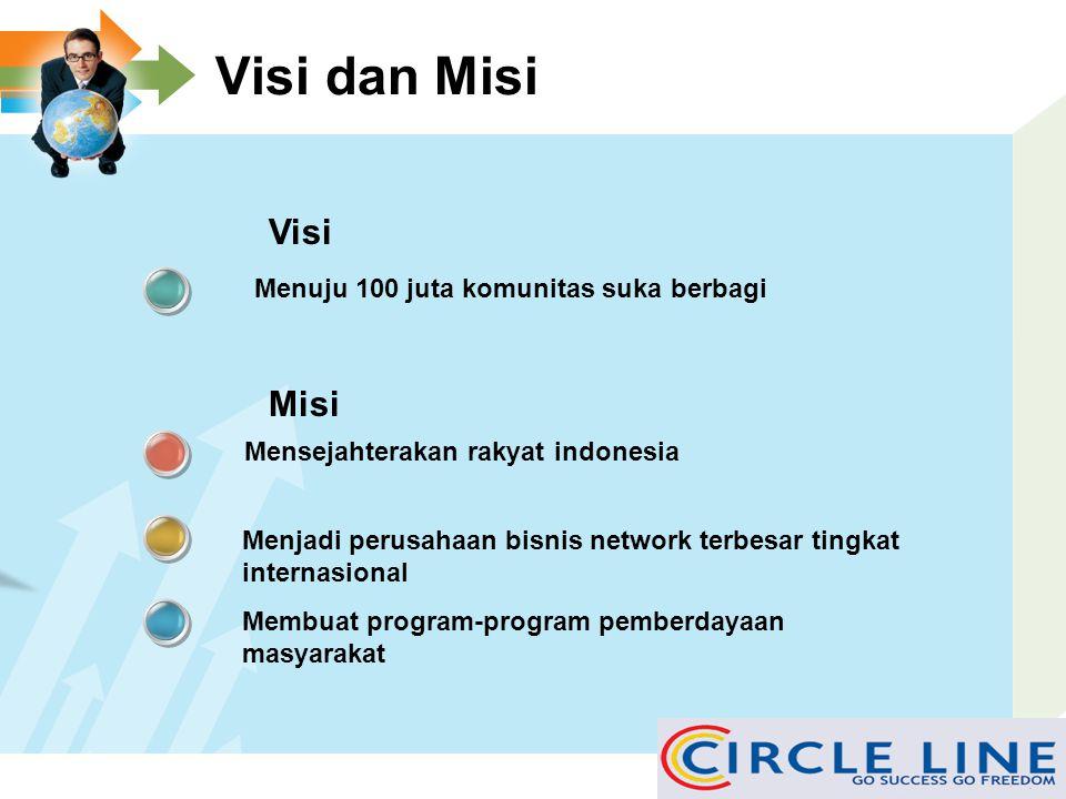 Visi dan Misi Menuju 100 juta komunitas suka berbagi Mensejahterakan rakyat indonesia Menjadi perusahaan bisnis network terbesar tingkat internasional Membuat program-program pemberdayaan masyarakat Visi Misi