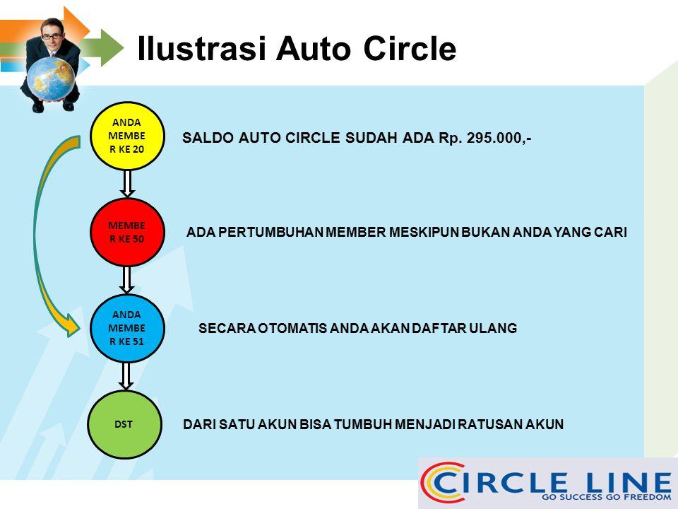  AUTO CIRCLE MAXIMAL 1 HARI 1 AKUN, MISAL ADA SALDO AUTO CIRCLE DI AKUN ANDA SEBESAR Rp. 1.000,000,- MAKA SETIAP HARI MEMBER TERSEBUT SECARA OTOMATIS