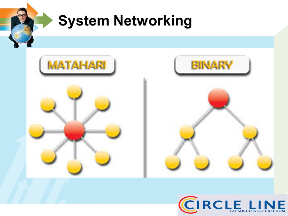 System Networking