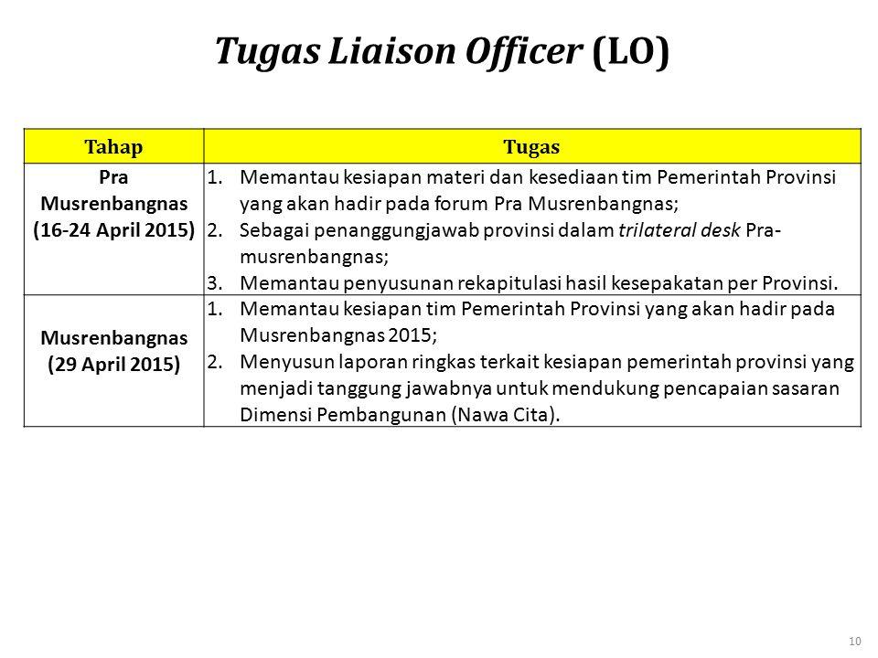 TahapTugas Pra Musrenbangnas (16-24 April 2015) 1.Memantau kesiapan materi dan kesediaan tim Pemerintah Provinsi yang akan hadir pada forum Pra Musren