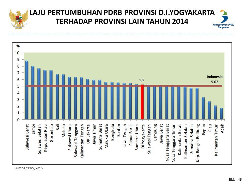 Slide - 15 LAJU PERTUMBUHAN PDRB PROVINSI D.I.YOGYAKARTA TERHADAP PROVINSI LAIN TAHUN 2014 Slide - 15 Sumber: BPS, 2015 5,2