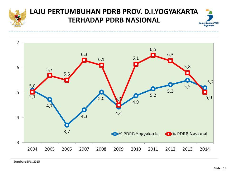 LAJU PERTUMBUHAN PDRB PROV. D.I.YOGYAKARTA TERHADAP PDRB NASIONAL Sumber: BPS, 2015 Slide - 16