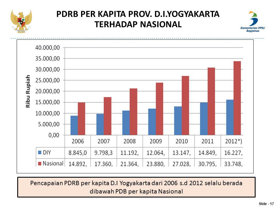PDRB PER KAPITA PROV. D.I.YOGYAKARTA TERHADAP NASIONAL Slide - 17 Pencapaian PDRB per kapita D.I Yogyakarta dari 2006 s.d 2012 selalu berada dibawah P