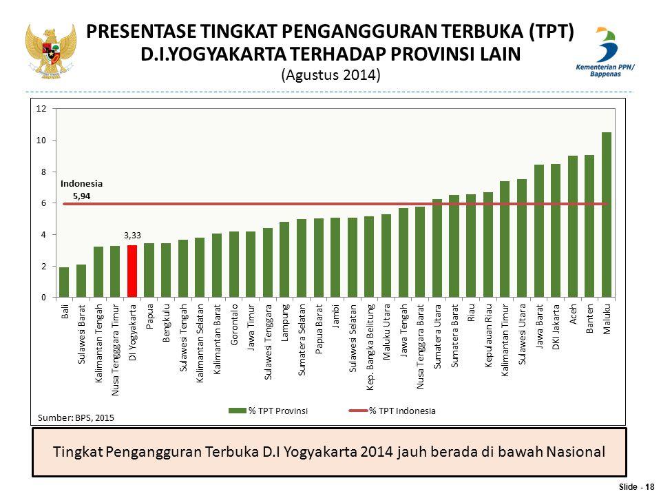 Slide - 18 PRESENTASE TINGKAT PENGANGGURAN TERBUKA (TPT) D.I.YOGYAKARTA TERHADAP PROVINSI LAIN (Agustus 2014) Sumber: BPS, 2015 Tingkat Pengangguran T