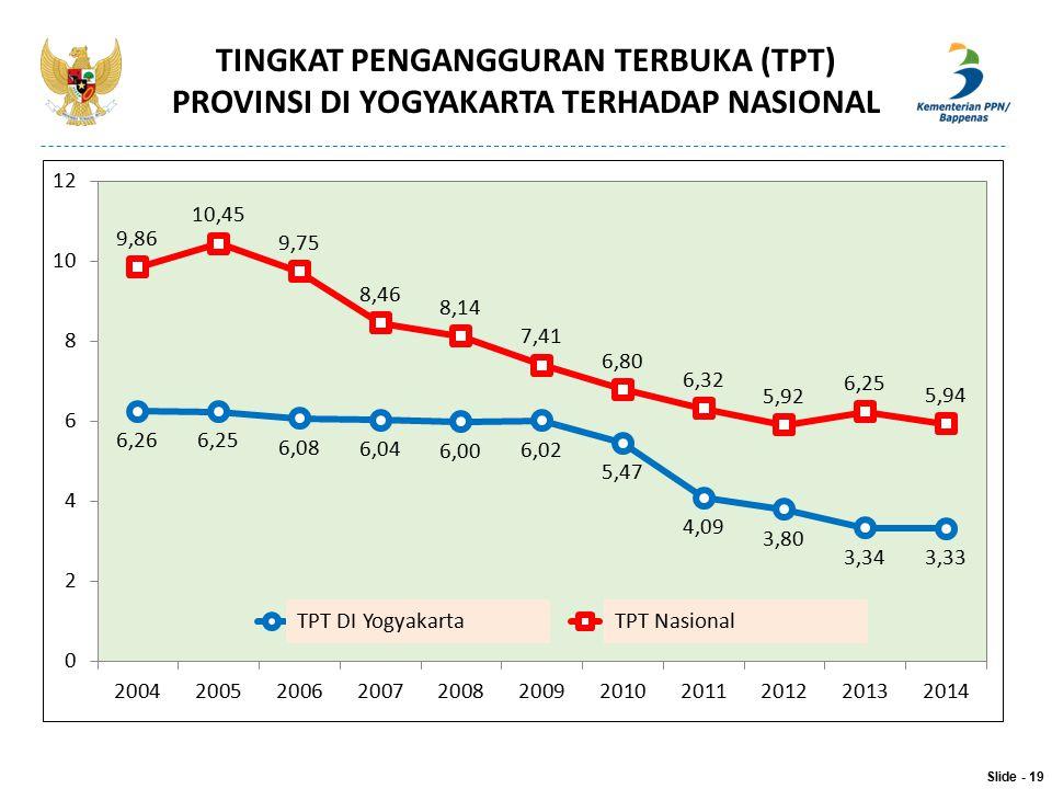 TINGKAT PENGANGGURAN TERBUKA (TPT) PROVINSI DI YOGYAKARTA TERHADAP NASIONAL Slide - 19 TPT DI YogyakartaTPT Nasional