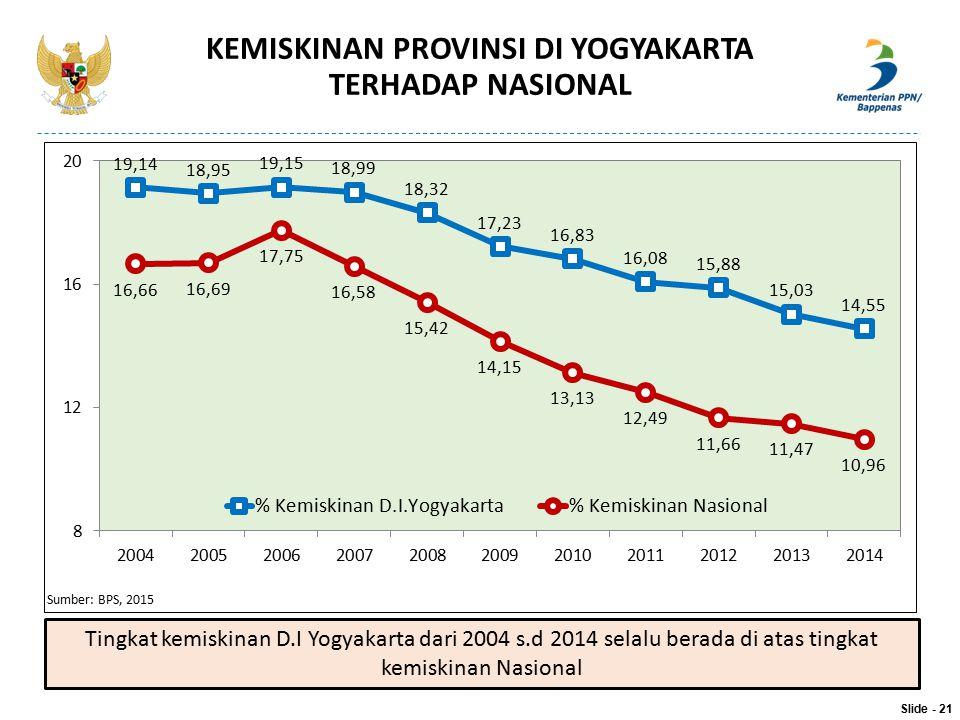 KEMISKINAN PROVINSI DI YOGYAKARTA TERHADAP NASIONAL Sumber: BPS, 2015 Slide - 21 Tingkat kemiskinan D.I Yogyakarta dari 2004 s.d 2014 selalu berada di
