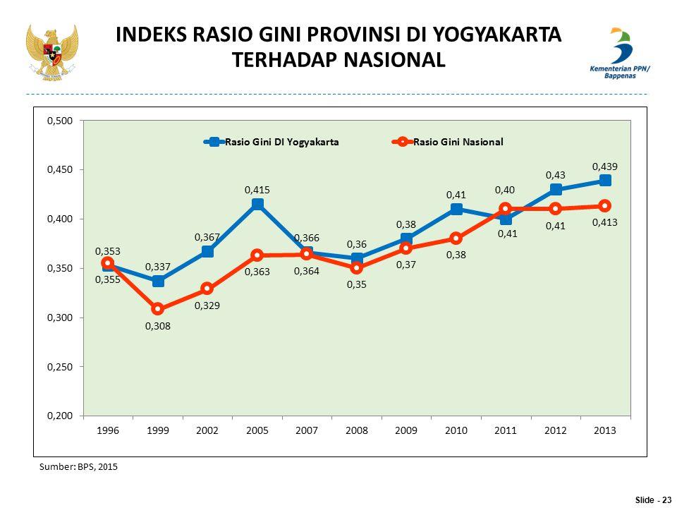 INDEKS RASIO GINI PROVINSI DI YOGYAKARTA TERHADAP NASIONAL Sumber: BPS, 2015 Slide - 23