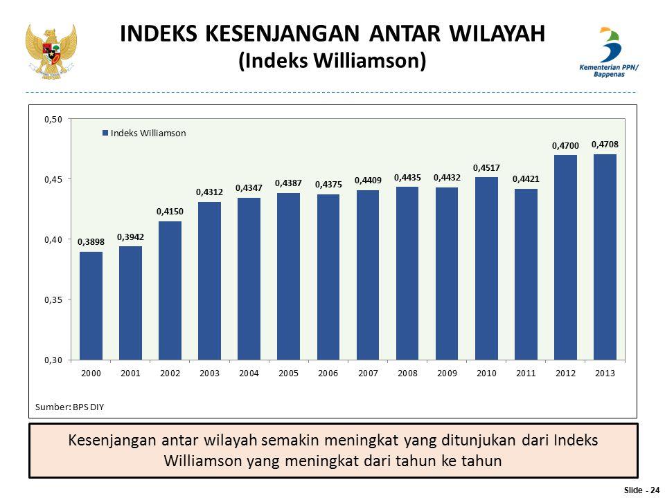 Sumber: BPS DIY INDEKS KESENJANGAN ANTAR WILAYAH (Indeks Williamson) Kesenjangan antar wilayah semakin meningkat yang ditunjukan dari Indeks Williamso