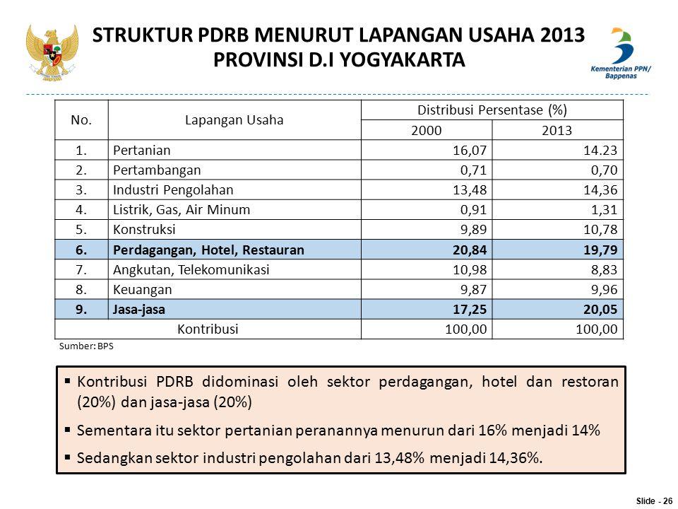 STRUKTUR PDRB MENURUT LAPANGAN USAHA 2013 PROVINSI D.I YOGYAKARTA No.Lapangan Usaha Distribusi Persentase (%) 20002013 1.Pertanian16,0714.23 2.Pertamb