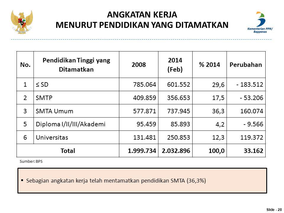 No. Pendidikan Tinggi yang Ditamatkan 2008 2014 (Feb) % 2014Perubahan 1≤ SD785.064601.552 29,6 - 183.512 2SMTP409.859356.653 17,5 - 53.206 3SMTA Umum5