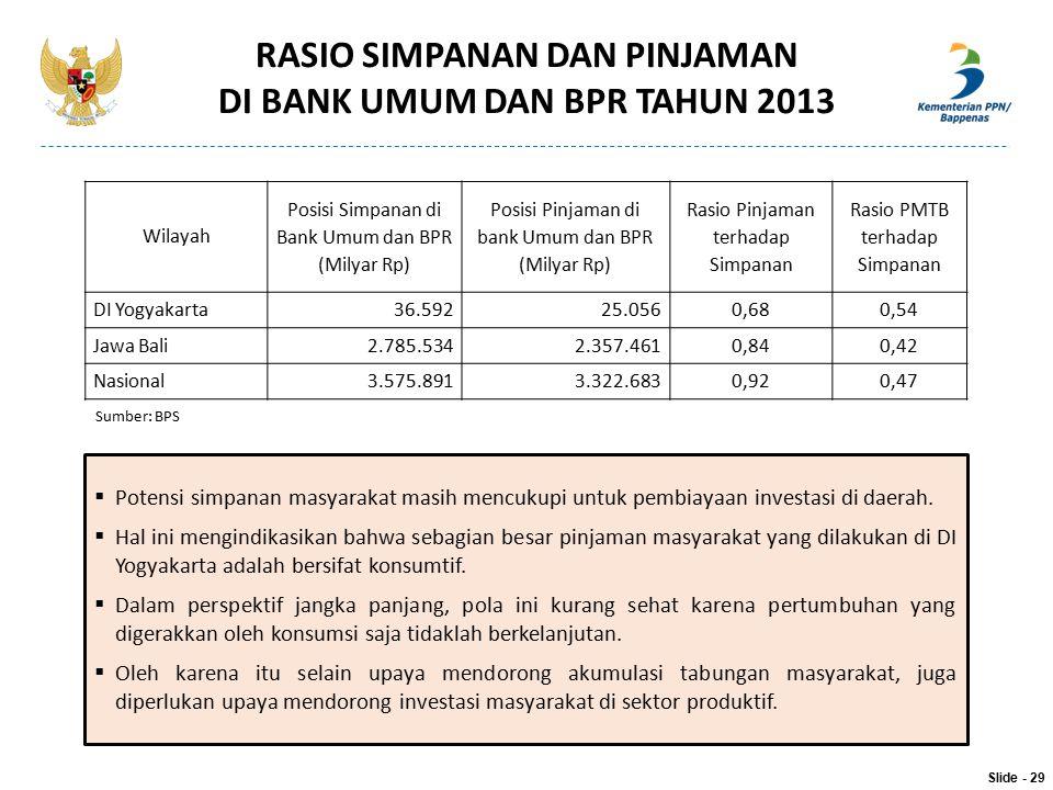 Wilayah Posisi Simpanan di Bank Umum dan BPR (Milyar Rp) Posisi Pinjaman di bank Umum dan BPR (Milyar Rp) Rasio Pinjaman terhadap Simpanan Rasio PMTB