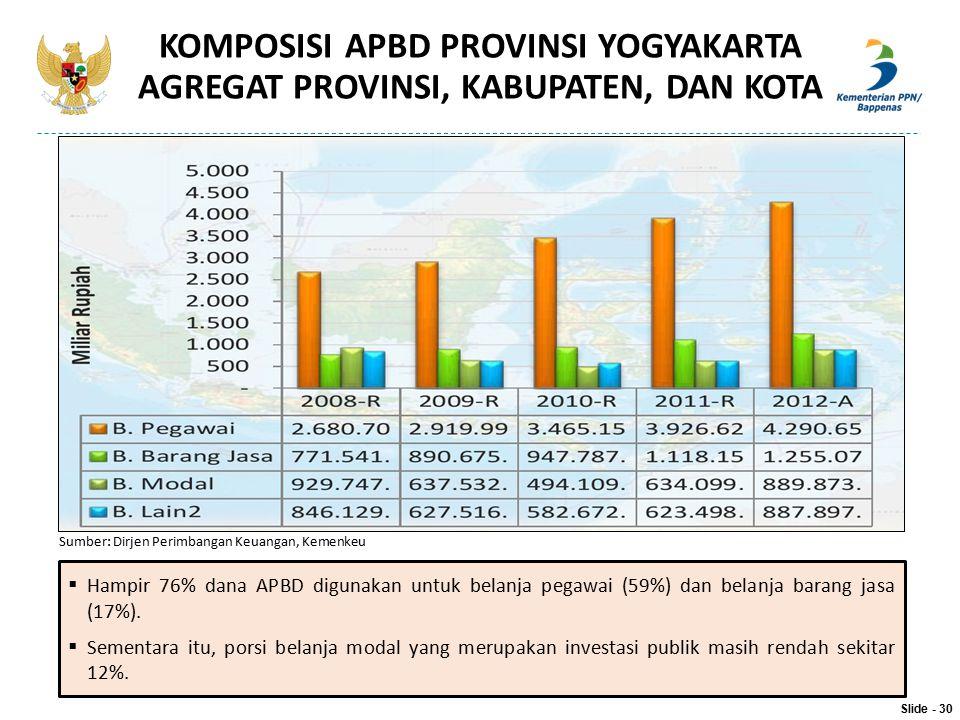  Hampir 76% dana APBD digunakan untuk belanja pegawai (59%) dan belanja barang jasa (17%).  Sementara itu, porsi belanja modal yang merupakan invest