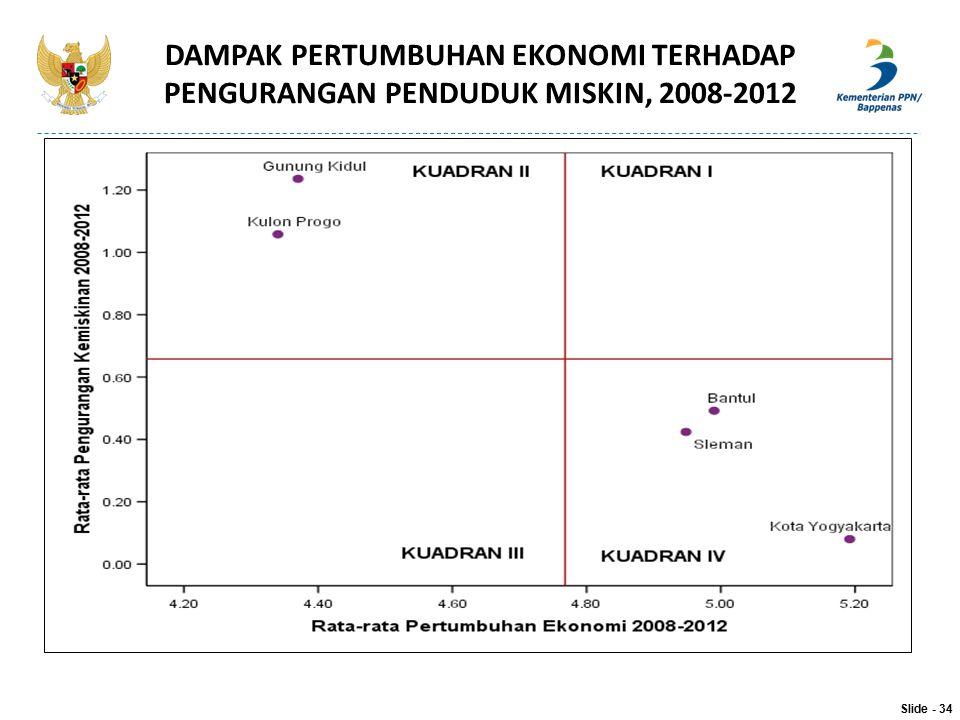 DAMPAK PERTUMBUHAN EKONOMI TERHADAP PENGURANGAN PENDUDUK MISKIN, 2008-2012 Slide - 34
